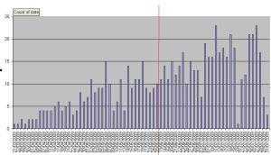 Bach-Busoni Wachet_Numbers of study Tasks per day